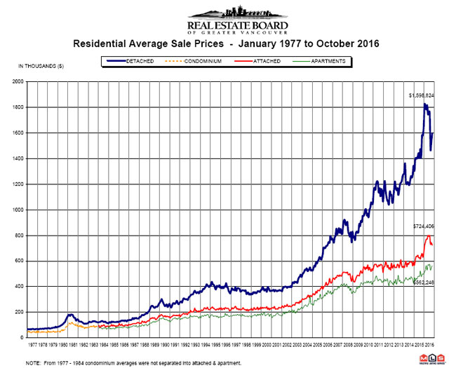sale trends in Lower Mainland