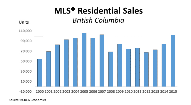 MLS Residential Sales