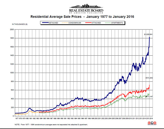 Greater Vancouver Housing Price Index