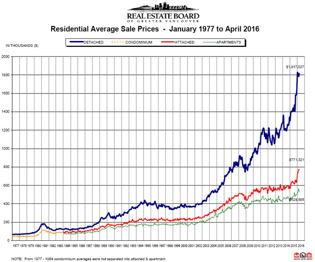 Vancouver Real Estate Housing Price Index