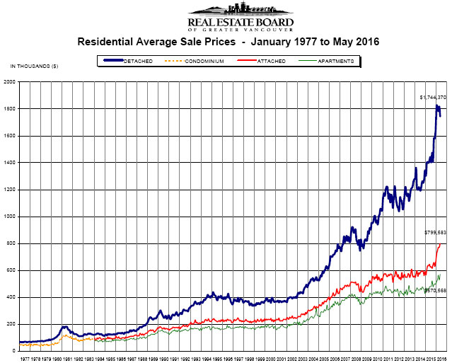 Housing Price Index