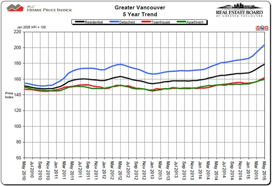 rebgv, home price index